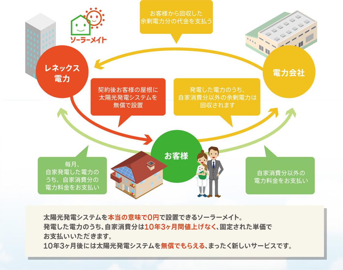 太陽光発電システムを無償で設置