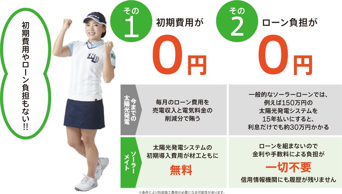 初期費用0円、ローン負担0円